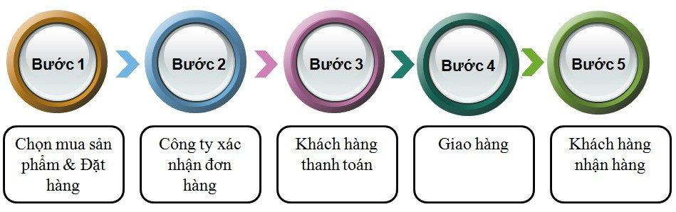 Hình 1: Quy trình đặt hàng tại công ty Hùng Phát
