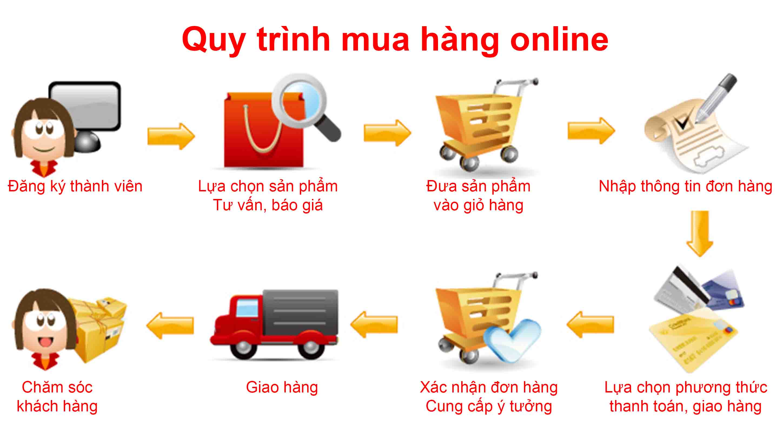 Đặt hàng quảng châu qua mạng chất lượng